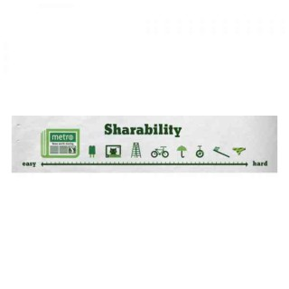 Sharability Scale
